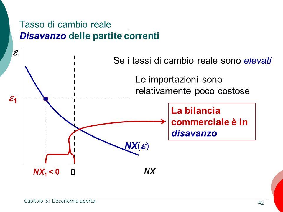 Tasso di cambio reale Disavanzo delle partite correnti