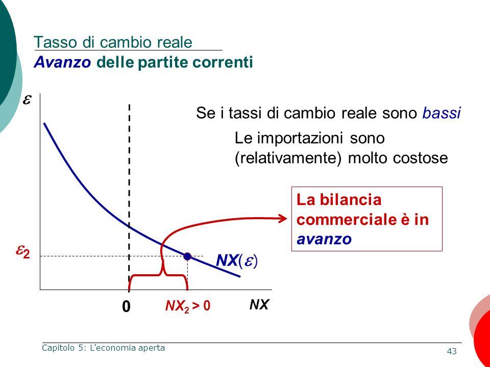 Tasso di cambio reale Avanzo delle partite correnti