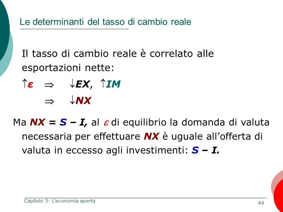Le determinanti del tasso di cambio reale