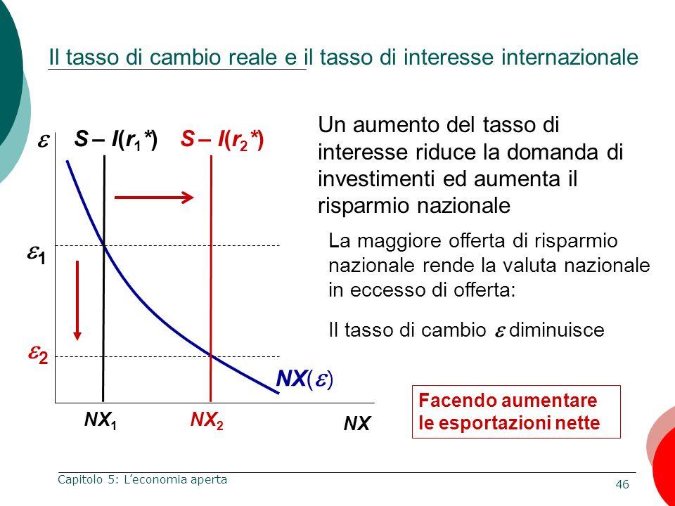 Il tasso di cambio reale e il tasso di interesse internazionale