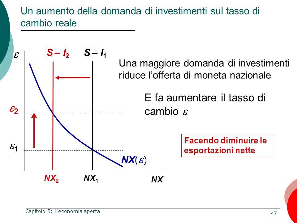Un aumento della domanda di investimenti sul tasso di cambio reale
