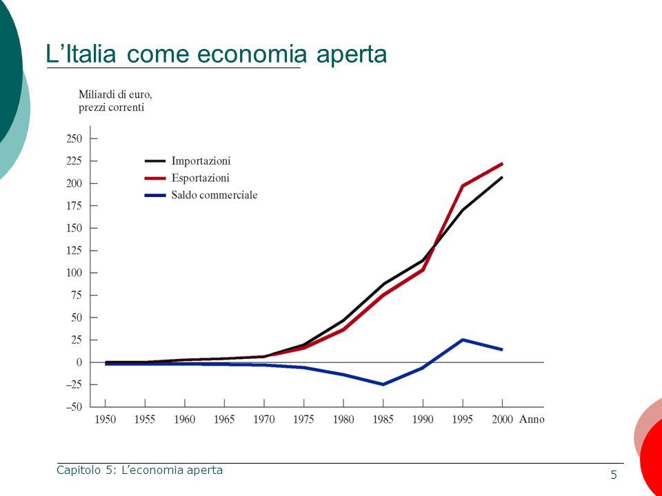 L'Italia come economia aperta