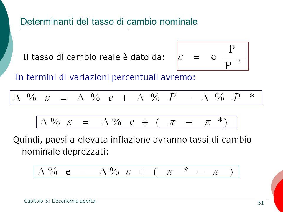Determinanti del tasso di cambio nominale