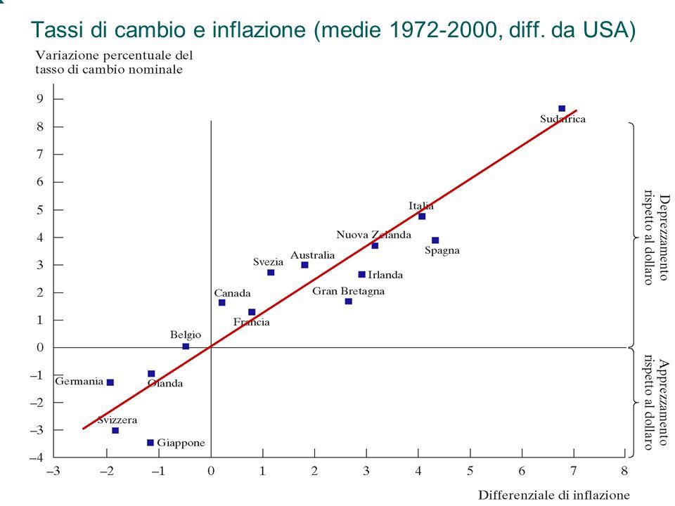 Tassi di cambio e inflazione (medie 1972-2000, diff. da USA)