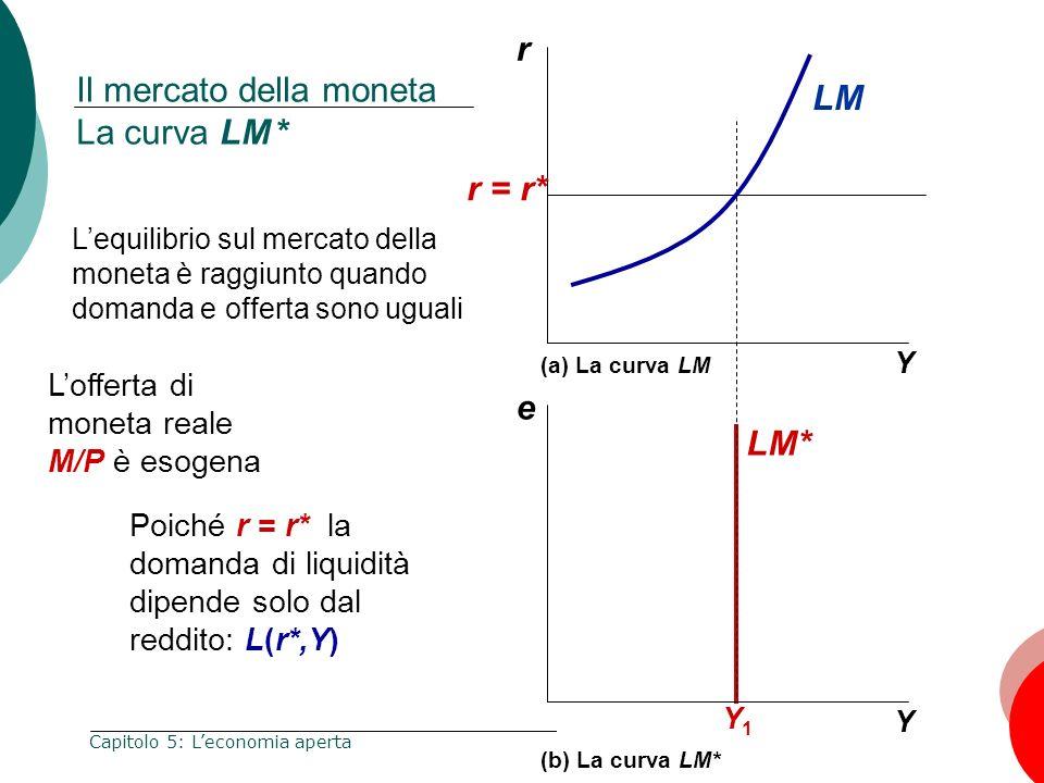 Il mercato della moneta La curva LM *