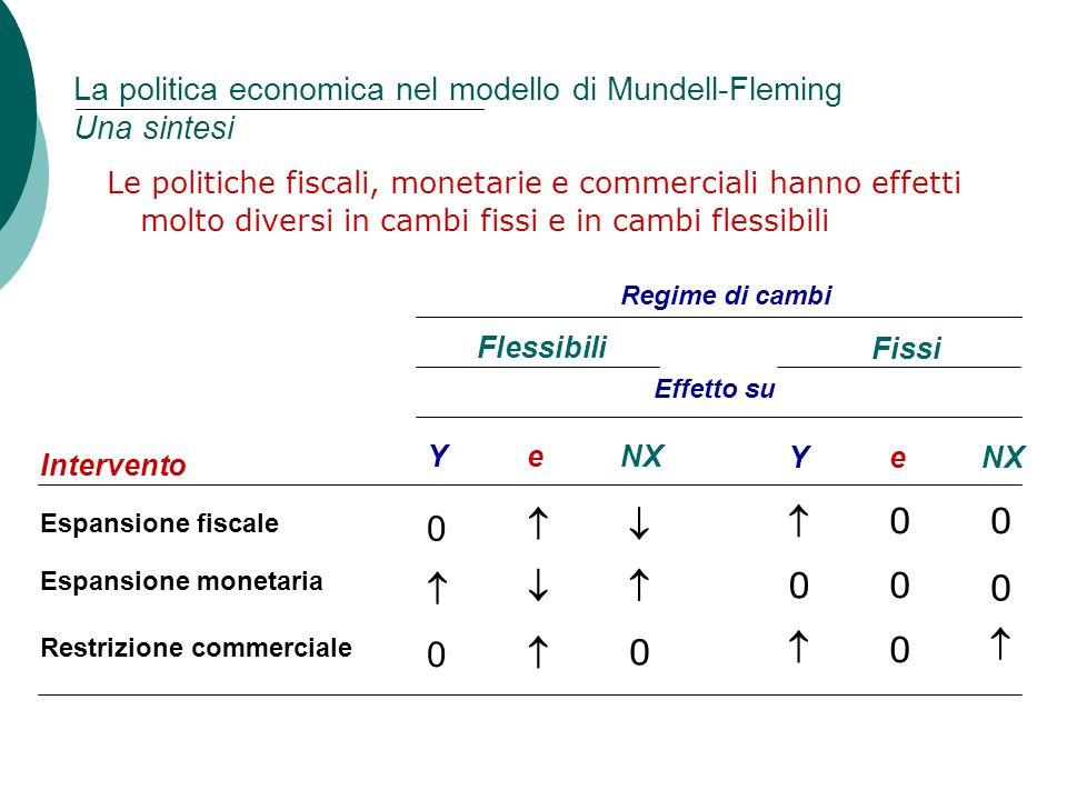 La politica economica nel modello di Mundell-Fleming Una sintesi
