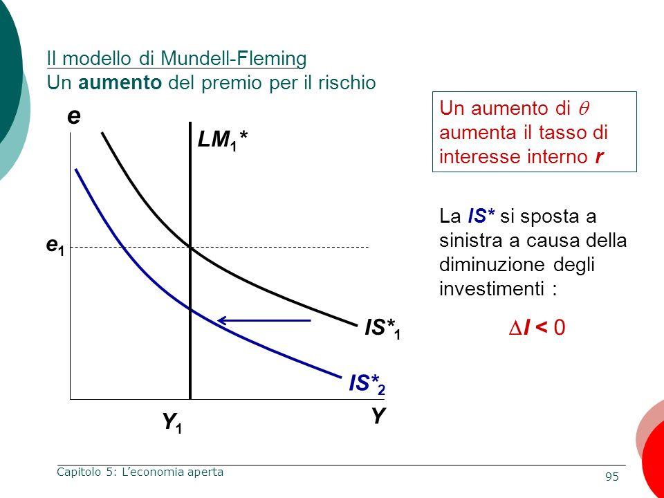 Il modello di Mundell-Fleming Un aumento del premio per il rischio