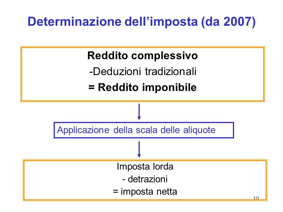 Determinazione dell'imposta (da 2007)