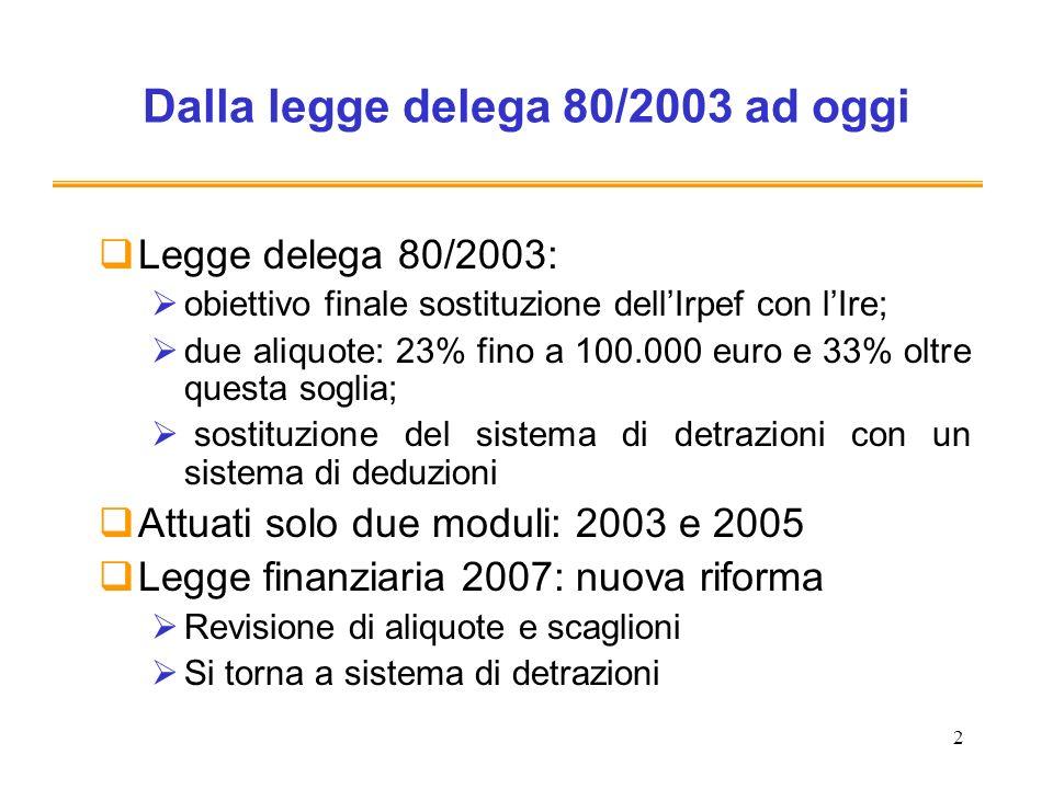 Dalla legge delega 80/2003 ad oggi