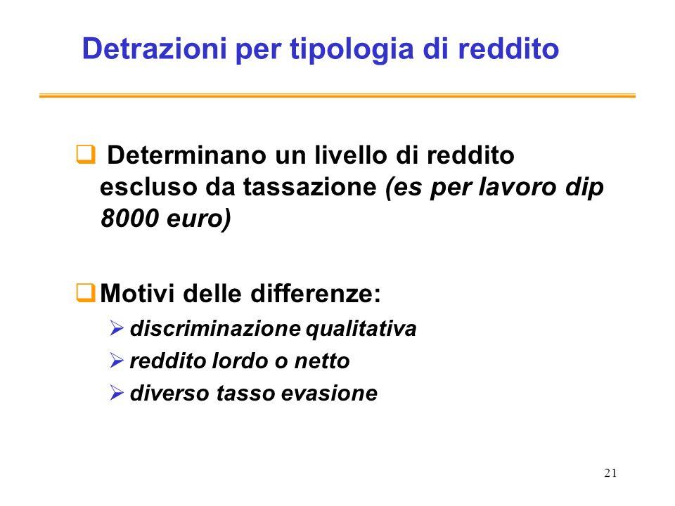 Detrazioni per tipologia di reddito