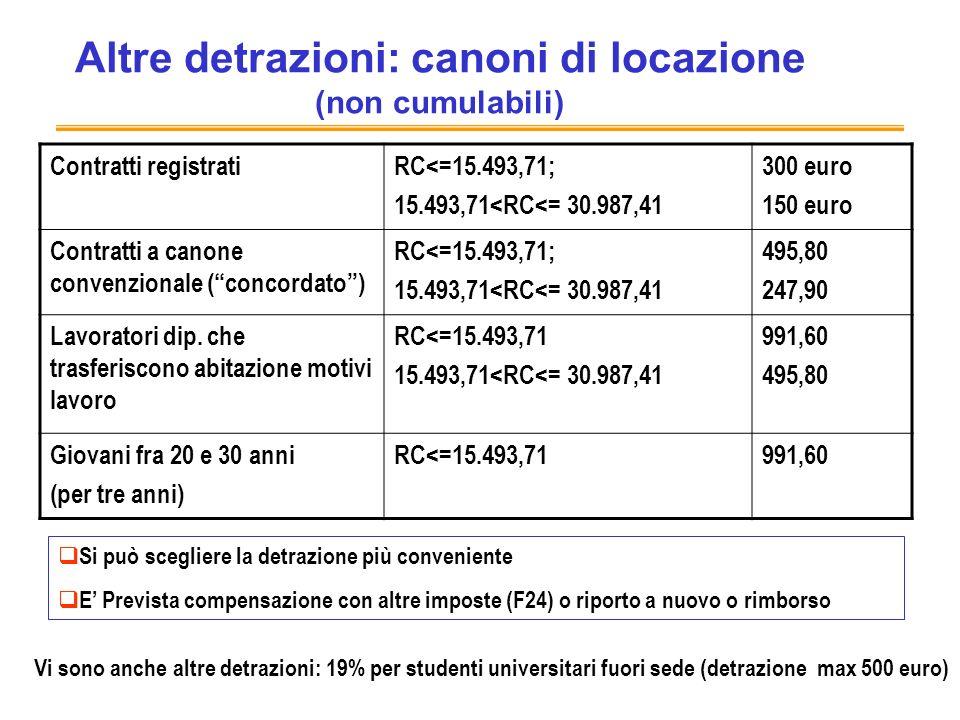 Altre detrazioni: canoni di locazione (non cumulabili)