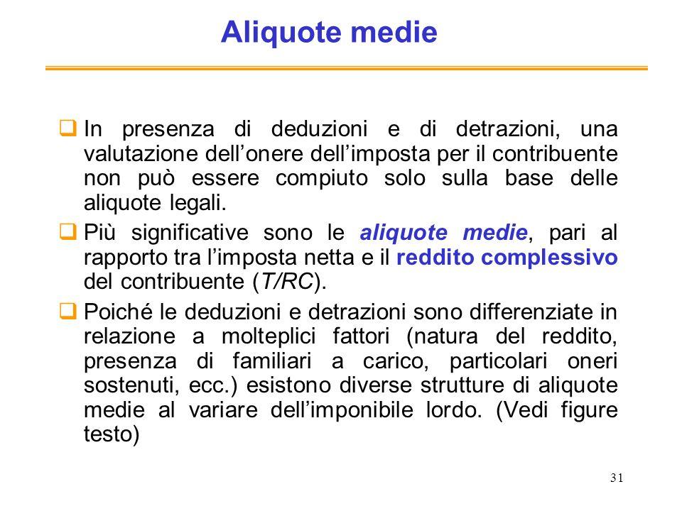 Aliquote medie