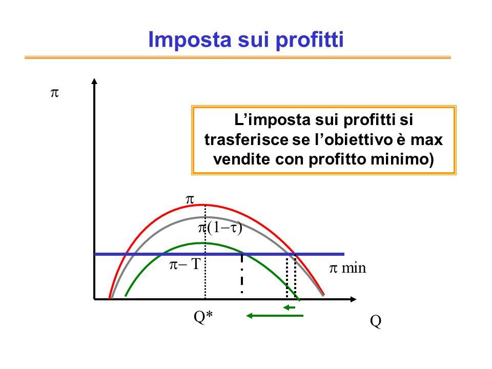 Imposta sui profitti p. L'imposta sui profitti si trasferisce se l'obiettivo è max vendite con profitto minimo)