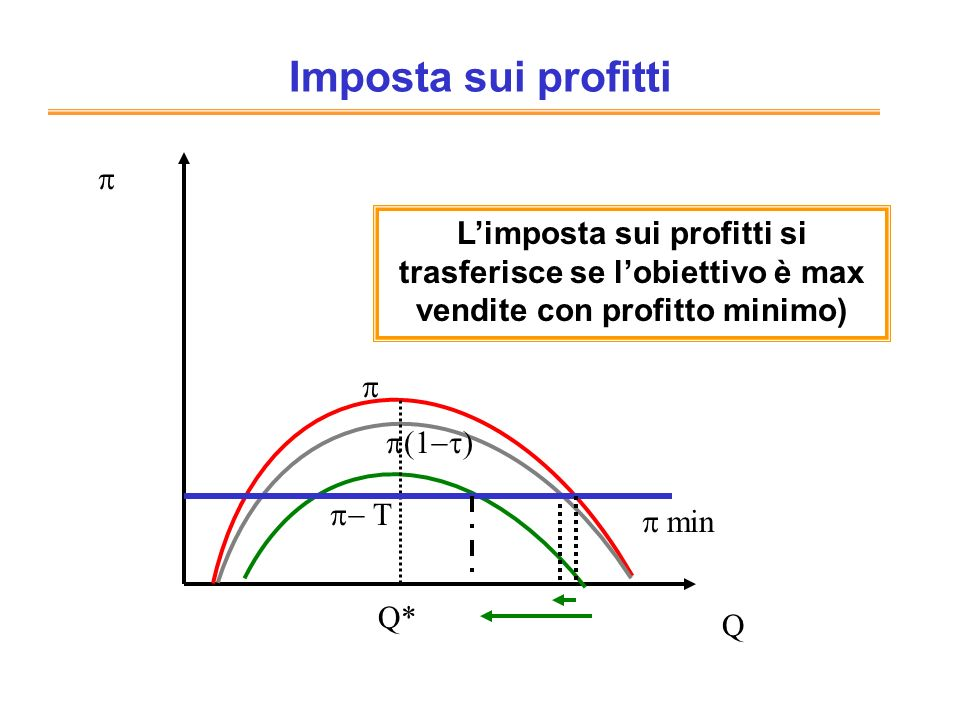 Imposta sui profittip. L'imposta sui profitti si trasferisce se l'obiettivo è max vendite con profitto minimo)