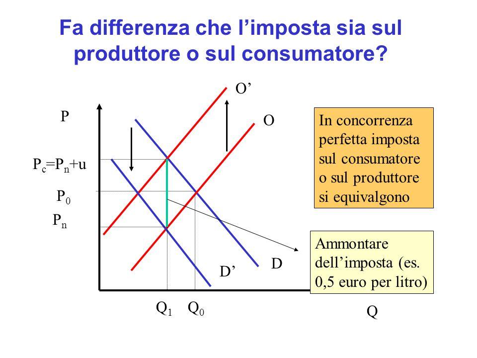 Fa differenza che l'imposta sia sul produttore o sul consumatore