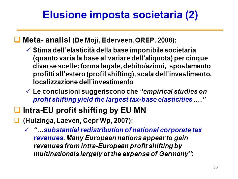 Elusione imposta societaria (2)