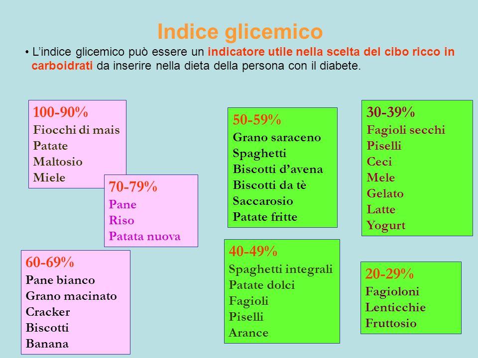Indice glicemico 100-90% 30-39% 50-59% 70-79% 40-49% 60-69% 20-29%