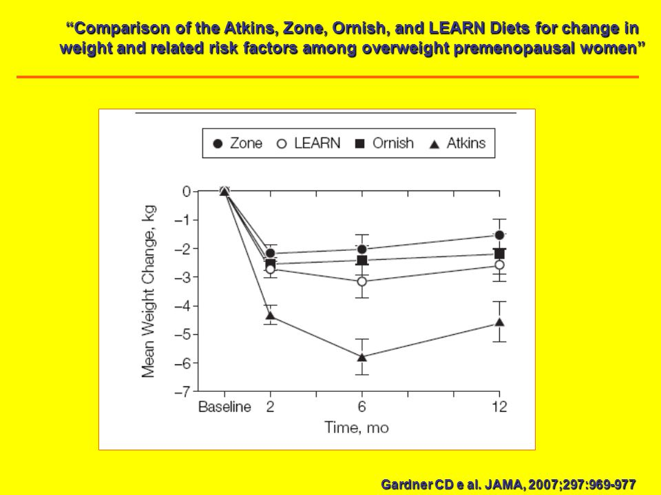 Comparison of the Atkins, Zone, Ornish, and LEARN Diets for change in weight and related risk factors among overweight premenopausal women