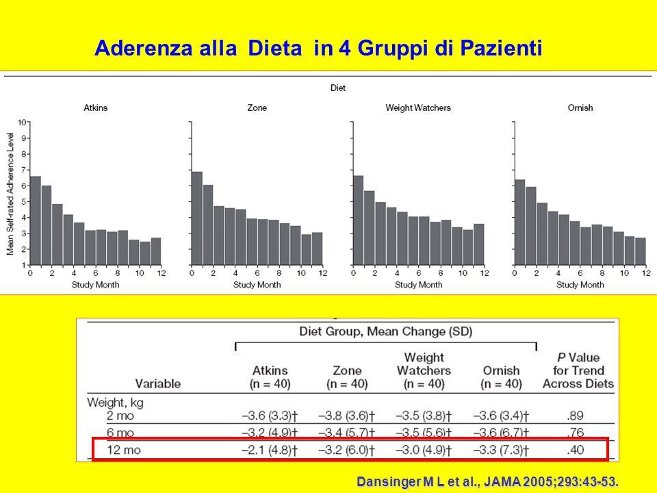 Aderenza alla Dieta in 4 Gruppi di Pazienti