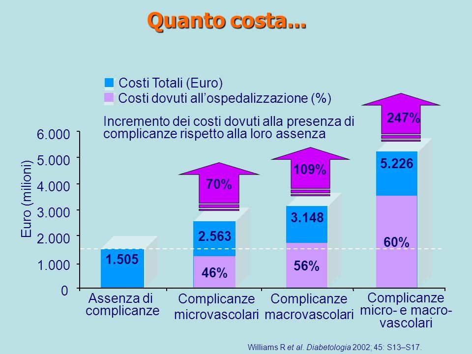 Quanto costa... Costi Totali (Euro)