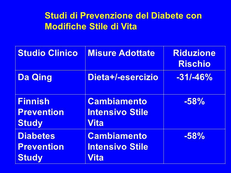 Studi di Prevenzione del Diabete con Modifiche Stile di Vita