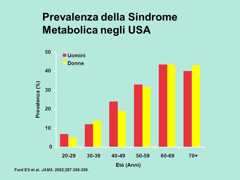 Prevalenza della Sindrome Metabolica negli USA
