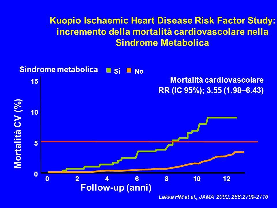 Kuopio Ischaemic Heart Disease Risk Factor Study: incremento della mortalità cardiovascolare nella Sindrome Metabolica