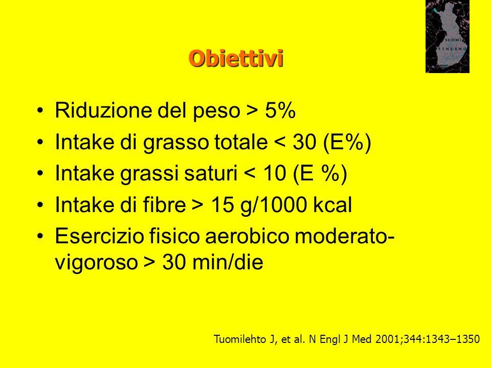 Riduzione del peso > 5% Intake di grasso totale < 30 (E%)