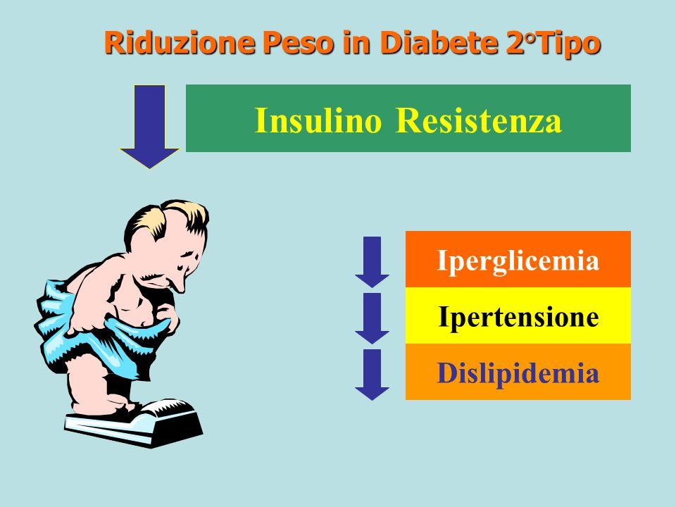 Riduzione Peso in Diabete 2°Tipo