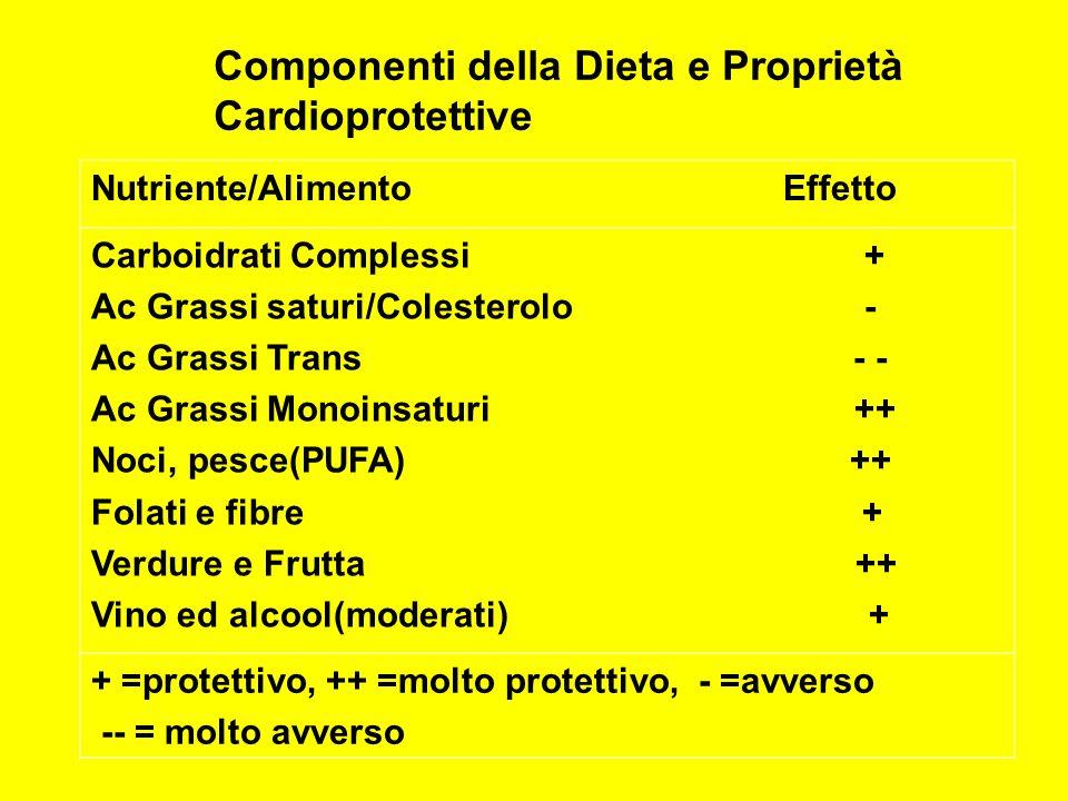 Componenti della Dieta e Proprietà Cardioprotettive