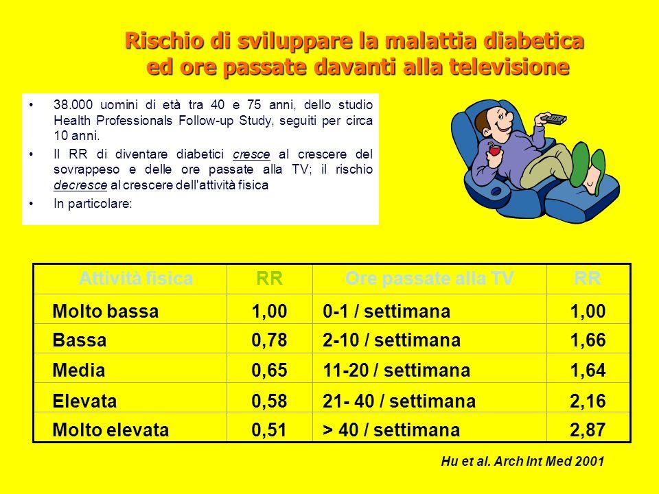 Rischio di sviluppare la malattia diabetica