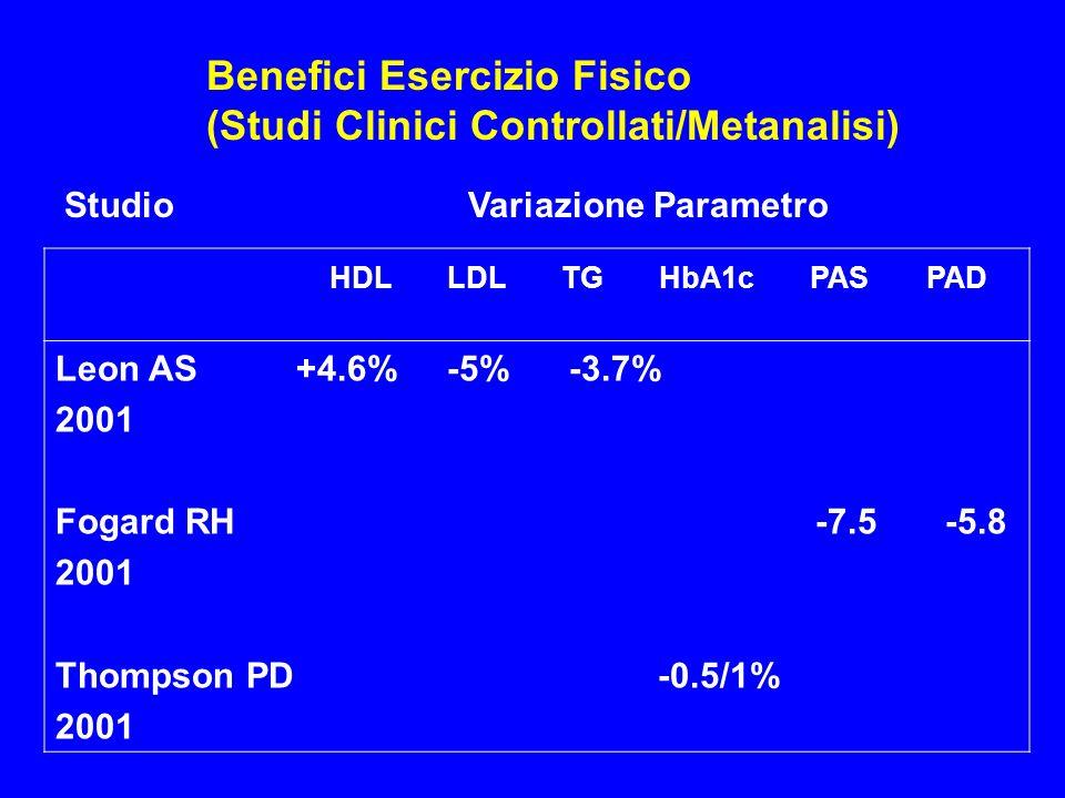 Benefici Esercizio Fisico (Studi Clinici Controllati/Metanalisi)