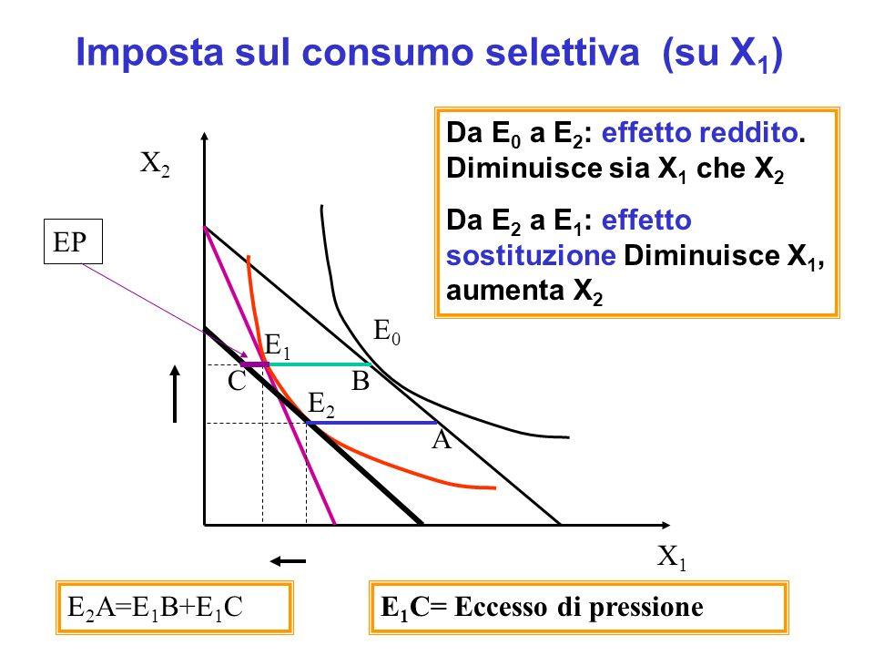 Imposta sul consumo selettiva (su X1)