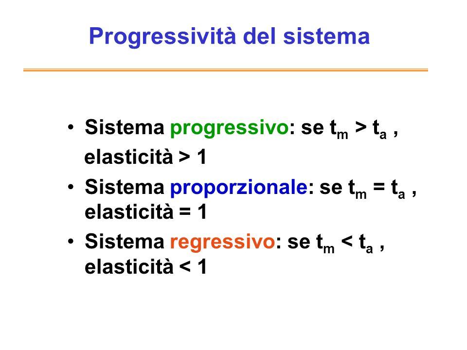Progressività del sistema