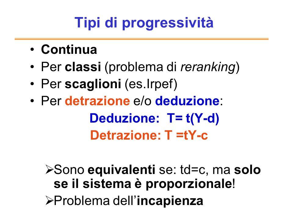 Tipi di progressività Continua Per classi (problema di reranking)