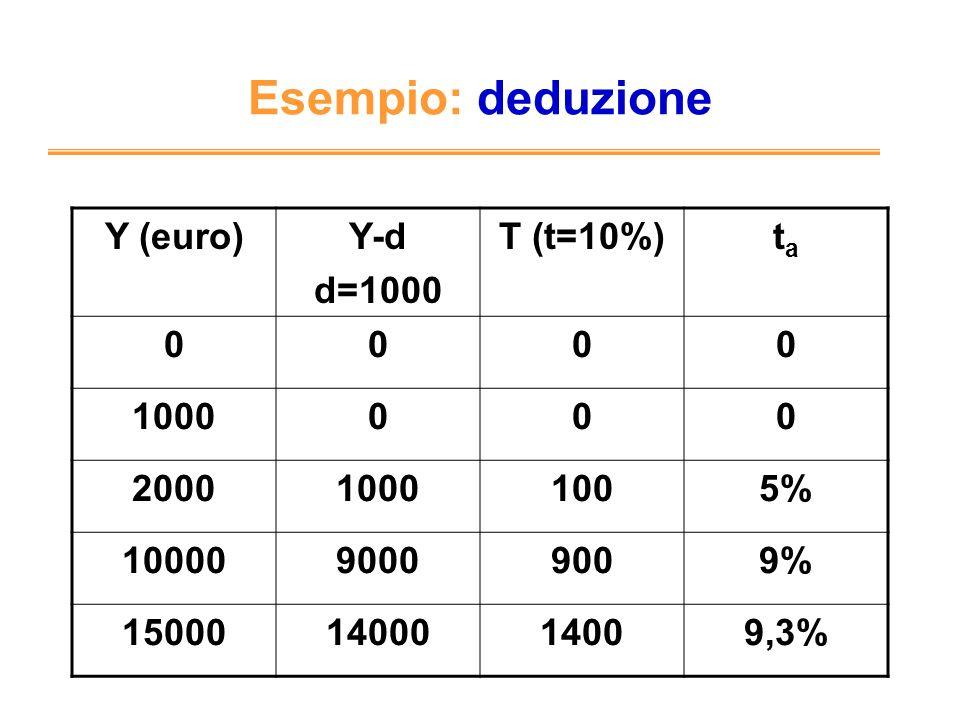 Esempio: deduzione Y (euro) Y-d d=1000 T (t=10%) ta 1000 2000 100 5%