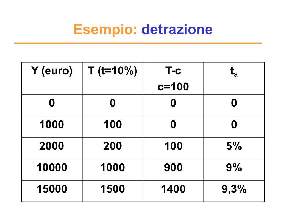 Esempio: detrazione Y (euro) T (t=10%) T-c c=100 ta 1000 100 2000 200