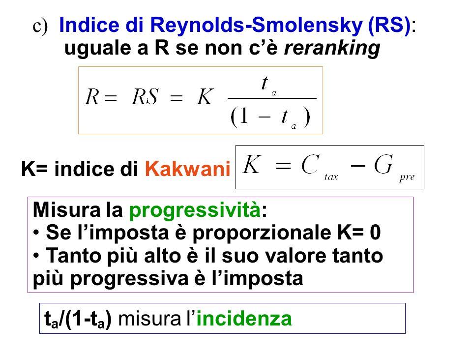 c) Indice di Reynolds-Smolensky (RS): uguale a R se non c'è reranking
