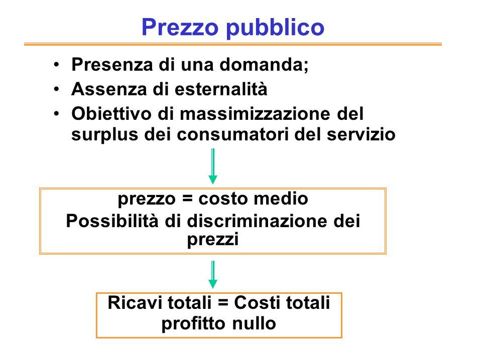 Possibilità di discriminazione dei prezzi Ricavi totali = Costi totali