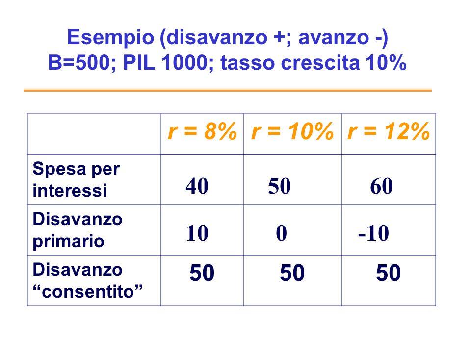 Esempio (disavanzo +; avanzo -) B=500; PIL 1000; tasso crescita 10%