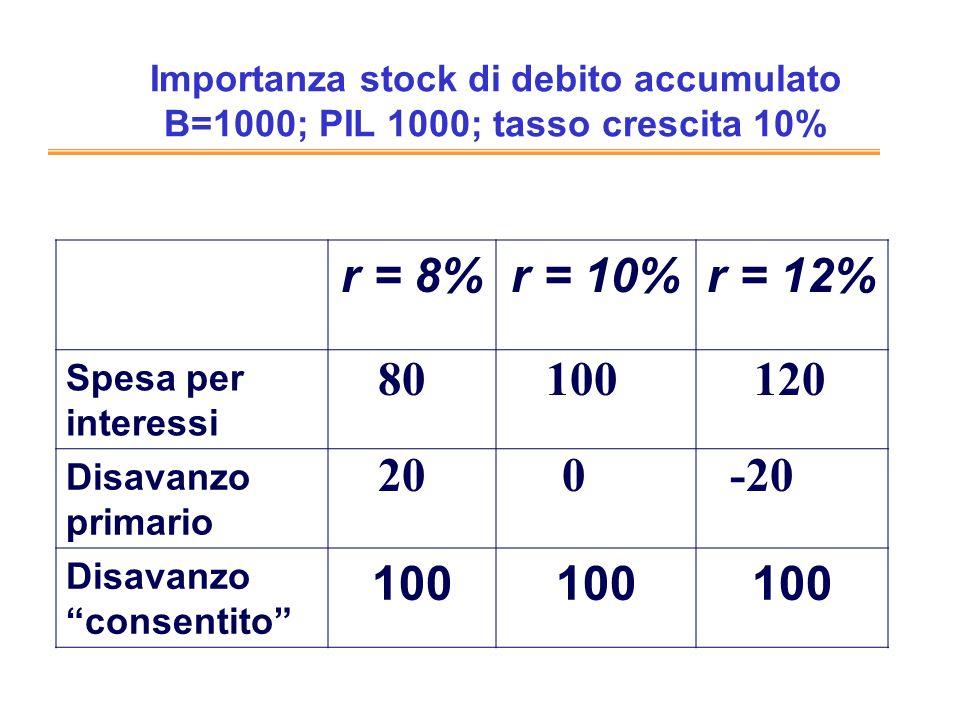 Importanza stock di debito accumulato B=1000; PIL 1000; tasso crescita 10%