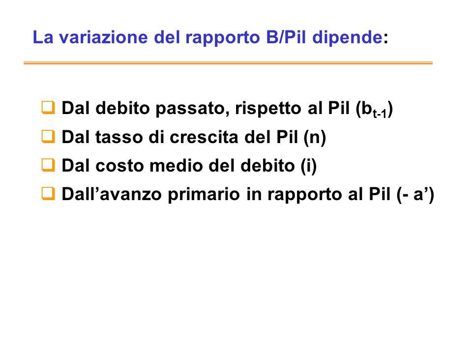 La variazione del rapporto B/Pil dipende: