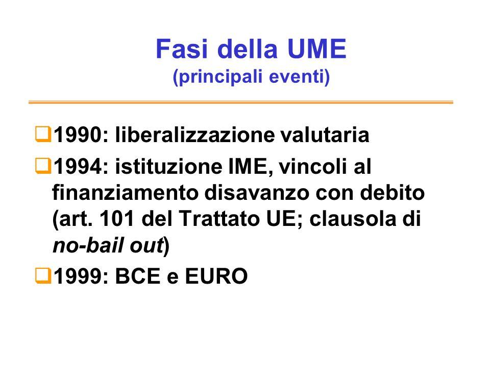 Fasi della UME (principali eventi)