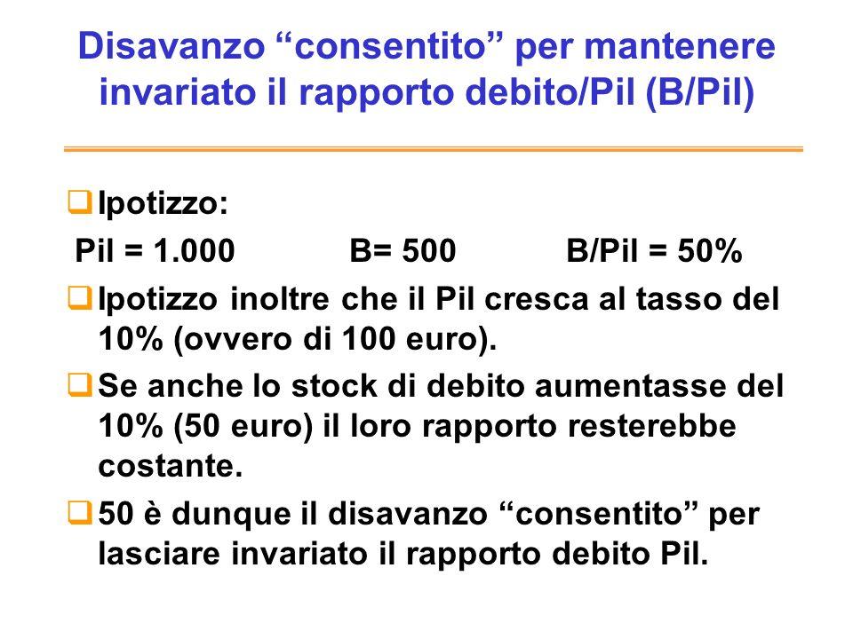 Disavanzo consentito per mantenere invariato il rapporto debito/Pil (B/Pil)