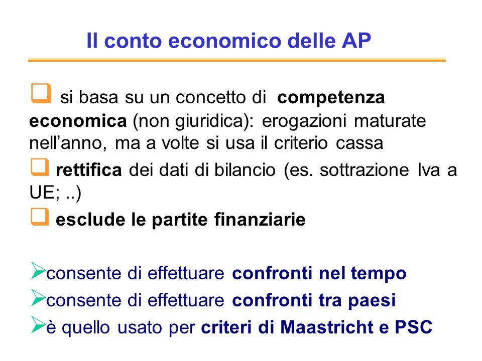 Il conto economico delle AP