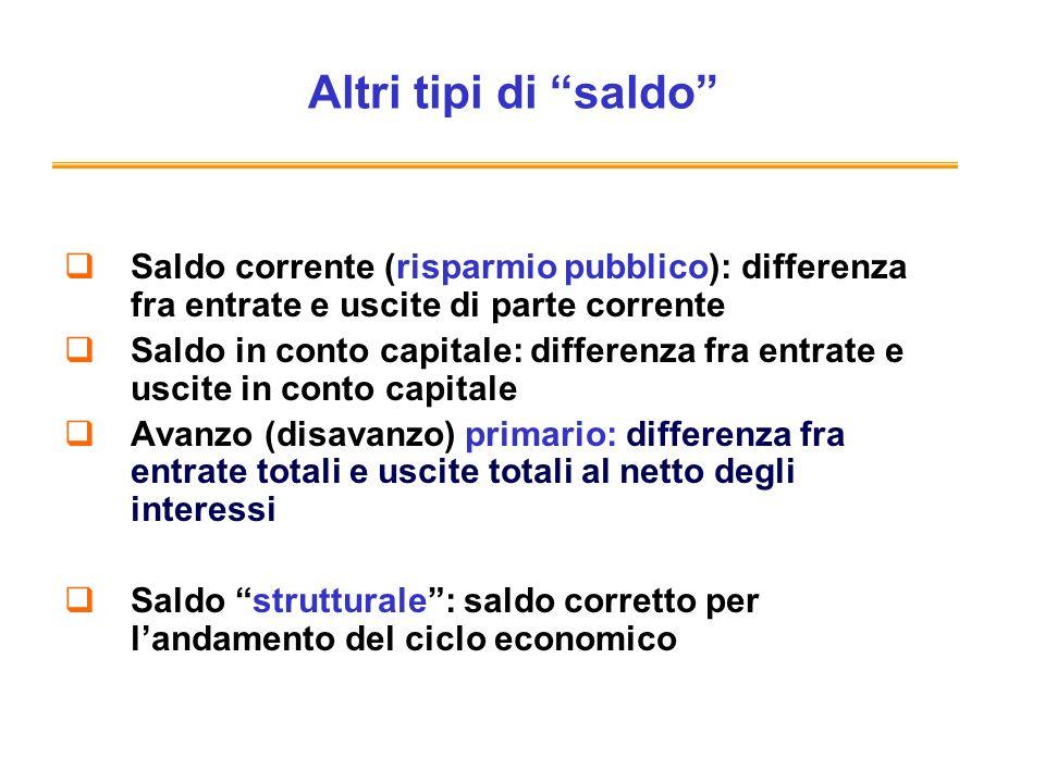 Altri tipi di saldo Saldo corrente (risparmio pubblico): differenza fra entrate e uscite di parte corrente.