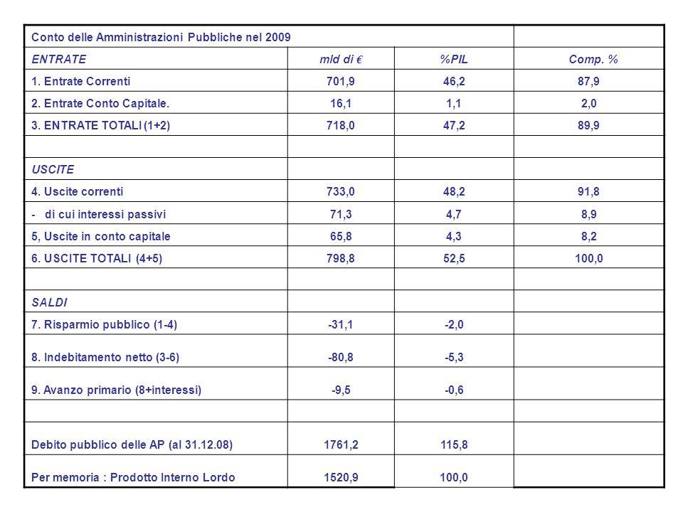 Conto delle Amministrazioni Pubbliche nel 2009