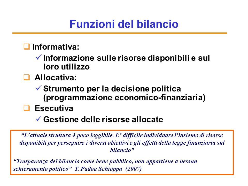 Funzioni del bilancio Informativa: