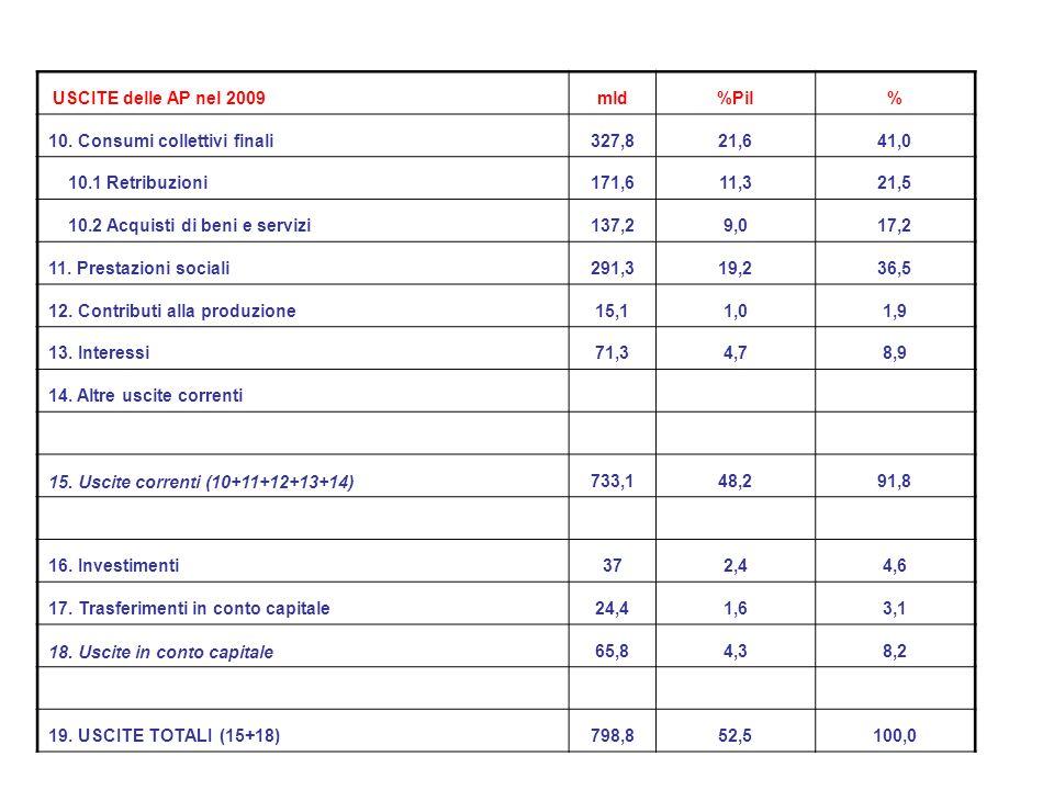 USCITE delle AP nel 2009 mld. %Pil. % 10. Consumi collettivi finali. 327,8. 21,6. 41,0. 10.1 Retribuzioni.