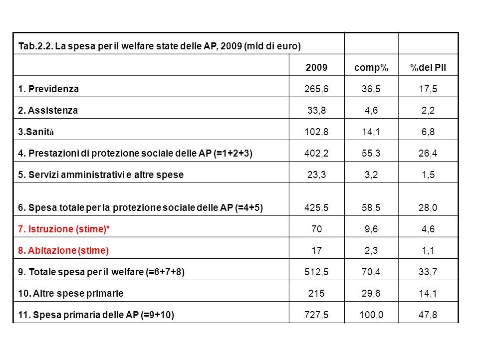 Tab.2.2. La spesa per il welfare state delle AP, 2009 (mld di euro)